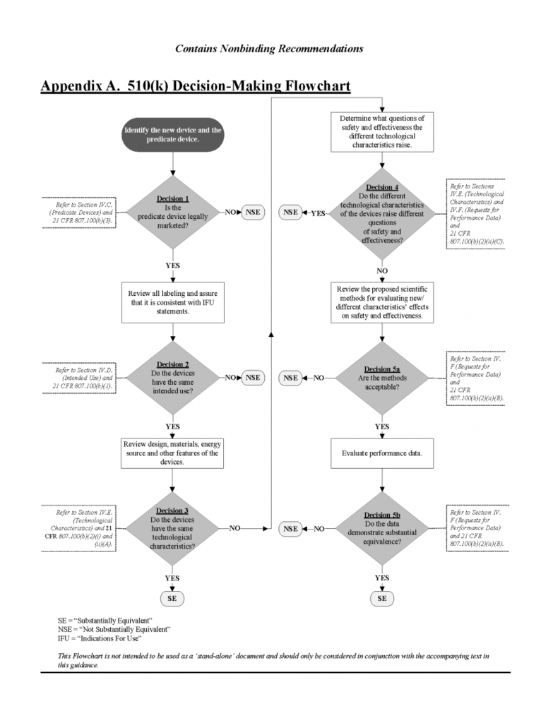 510(k) Decision-Making Flowchart